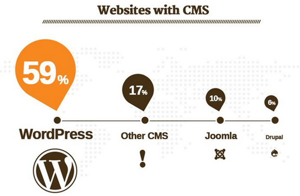 WordPress Market Share Against Joomla