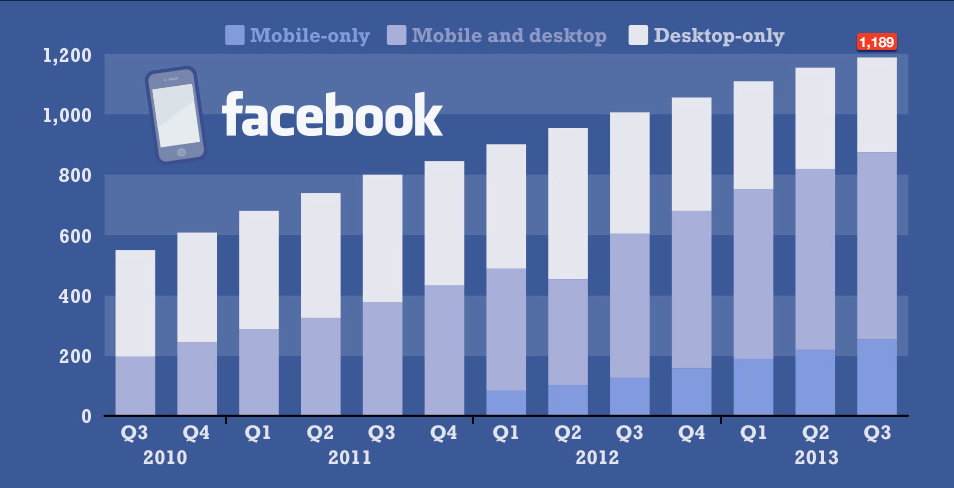 Facebook usage per device category