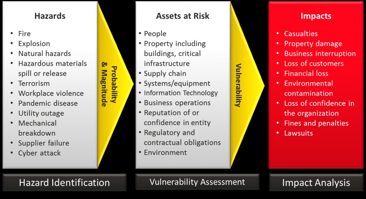 Risk Assessment Process Diagram