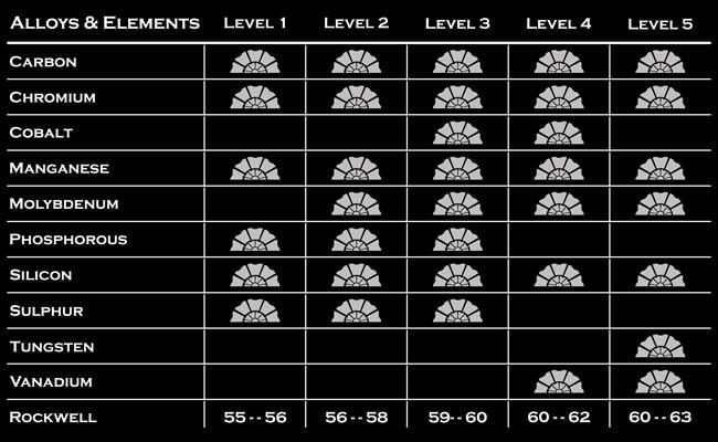 kenchii metarial levels