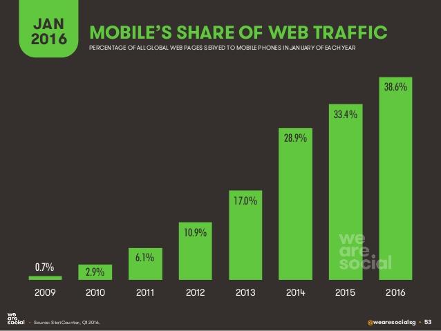 mobile device internet traffic share