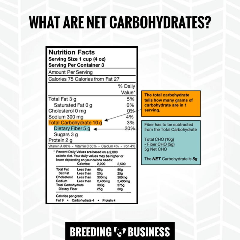 calculate net carbohydrates content - fiber